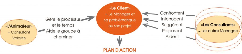 processus-codeveloppement